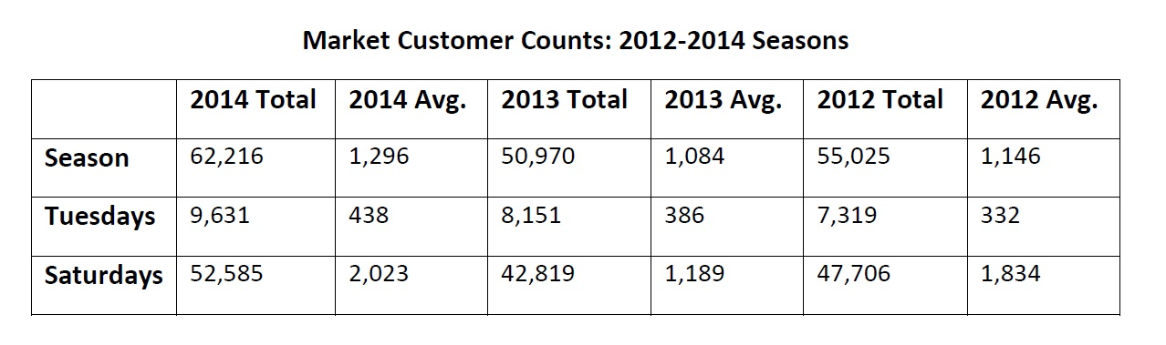 customer counts